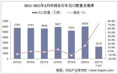 2021年4月中国自行车出口数量、出口金额及出口均价统计