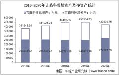 2016-2020年吉鑫科技(601218)总资产、总负债、营业收入、营业成本及净利润统计