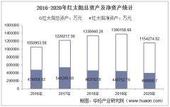 2016-2020年红太阳(000525)总资产、总负债、营业收入、营业成本及净利润统计