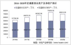 2016-2020年宏盛股份(603090)总资产、总负债、营业收入、营业成本及净利润统计