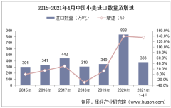 2021年4月中国小麦进口数量、进口金额及进口均价统计