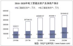 2016-2020年哈工智能(000584)总资产、总负债、营业收入、营业成本及净利润统计