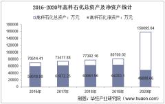 2016-2020年高科石化(002778)总资产、营业收入、营业成本、净利润及每股收益统计