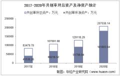 2017-2020年共创草坪(605099)总资产、营业收入、营业成本、净利润及每股收益统计