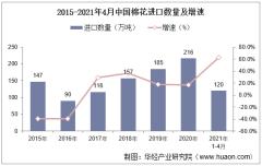 2021年4月中国棉花进口数量、进口金额及进口均价统计