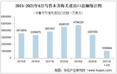 2021年4月乌鲁木齐海关进出口总额及进出口差额统计分析