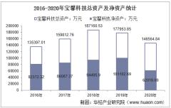 2016-2020年宝馨科技(002514)总资产、总负债、营业收入、营业成本及净利润统计