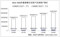 2016-2020年浙商银行(601916)总资产、营业收入、营业成本、净利润及股本结构统计