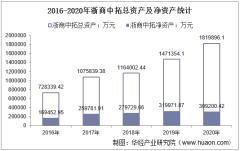 2016-2020年浙商中拓(000906)总资产、营业收入、营业成本、净利润及股本结构统计
