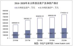 2016-2020年永太科技(002326)总资产、总负债、营业收入、营业成本及净利润统计