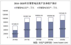2016-2020年安靠智电(300617)总资产、营业收入、营业成本、净利润及股本结构统计
