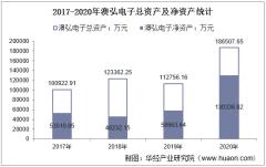 2017-2020年澳弘电子(605058)总资产、营业收入、营业成本、净利润及每股收益统计