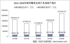 2016-2020年南华期货(603093)总资产、总负债、营业收入、营业成本及净利润统计