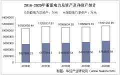 2016-2020年浙能电力(600023)总资产、营业收入、营业成本、净利润及股本结构统计