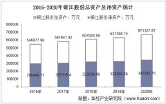 2016-2020年银江股份(300020)总资产、营业收入、营业成本、净利润及每股收益统计