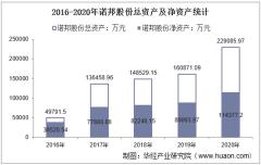 2016-2020年诺邦股份(603238)总资产、总负债、营业收入、营业成本及净利润统计