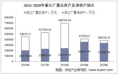 2016-2020年浙江广厦(600052)总资产、总负债、营业收入、营业成本及净利润统计