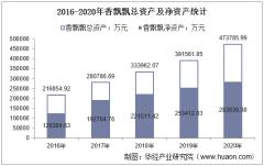 2016-2020年香飘飘(603711)总资产、营业收入、营业成本、净利润及每股收益统计