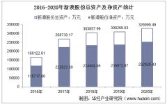 2016-2020年新澳股份(603889)总资产、营业收入、营业成本、净利润及每股收益统计