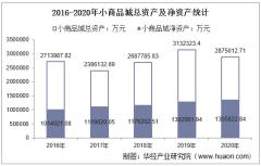 2016-2020年小商品城(600415)总资产、营业收入、营业成本、净利润及每股收益统计