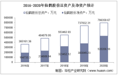 2016-2020年仙鹤股份(603733)总资产、营业收入、营业成本、净利润及股本结构统计