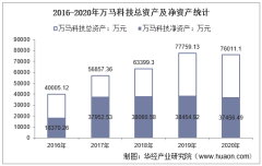 2016-2020年万马科技(300698)总资产、营业收入、营业成本、净利润及每股收益统计