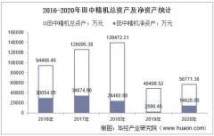 2016-2020年田中精机(300461)总资产、营业收入、营业成本、净利润及股本结构统计