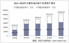 2016-2020年万隆光电(300710)总资产、营业收入、营业成本、净利润及每股收益统计