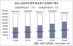 2016-2020年完美世界(002624)总资产、营业收入、营业成本、净利润及股本结构统计