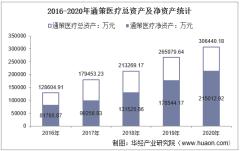 2016-2020年通策医疗(600763)总资产、营业收入、营业成本、净利润及股本结构统计