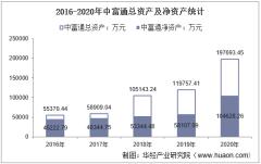 2016-2020年中富通(300560)总资产、营业收入、营业成本、净利润及每股收益统计