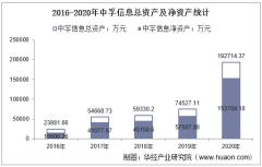 2016-2020年中孚信息(300659)总资产、营业收入、营业成本、净利润及每股收益统计
