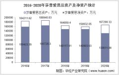 2016-2020年莎普爱思(603168)总资产、总负债、营业收入、营业成本及净利润统计