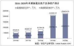 2016-2020年卓越新能(688196)总资产、营业收入、营业成本、净利润及每股收益统计