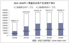 2016-2020年三维通信(002115)总资产、营业收入、营业成本、净利润及每股收益统计