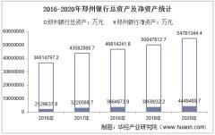 2016-2020年郑州银行(002936)总资产、营业收入、营业成本、净利润及每股收益统计