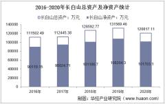 2016-2020年长白山(603099)总资产、营业收入、营业成本、净利润及每股收益统计