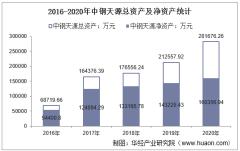 2016-2020年中钢天源(002057)总资产、营业收入、营业成本、净利润及每股收益统计