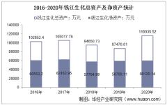 2016-2020年钱江生化(600796)总资产、营业收入、营业成本、净利润及股本结构统计