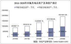 2016-2020年中航光电(002179)总资产、营业收入、营业成本、净利润及每股收益统计