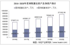 2016-2020年星网锐捷(002396)总资产、营业收入、营业成本、净利润及每股收益统计