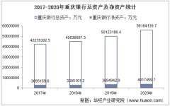 2017-2020年重庆银行(601963)总资产、总负债、营业收入、营业成本及净利润统计