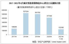 2021年4月重庆铁路保税物流中心进出口总额及进出口差额统计分析