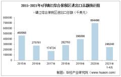 2021年4月镇江综合保税区进出口总额及进出口差额统计分析