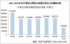 2021年4月宁波北仑港综合保税区进出口总额及进出口差额统计分析