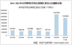 2021年4月郑州经开综合保税区进出口总额及进出口差额统计分析