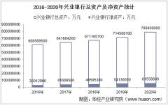 2016-2020年兴业银行(601166)总资产、营业收入、营业成本、净利润及每股收益统计