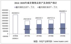 2016-2020年重庆钢铁(601005)总资产、总负债、营业收入、营业成本及净利润统计