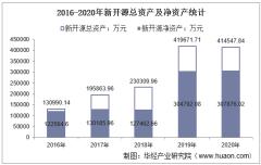 2016-2020年新开源(300109)总资产、营业收入、营业成本、净利润及每股收益统计