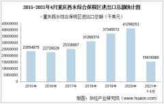 2021年4月重庆西永综合保税区进出口总额及进出口差额统计分析